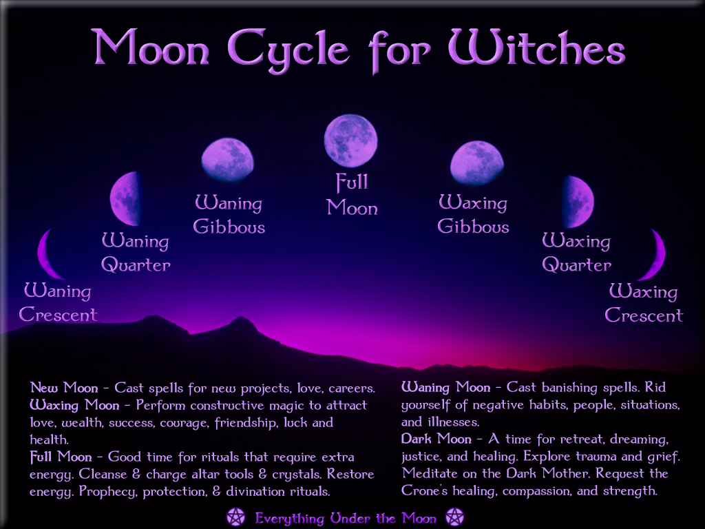 Moon Cycle for Witches